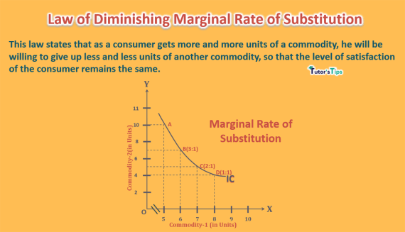 Law of diminishing marginal rate of substitution