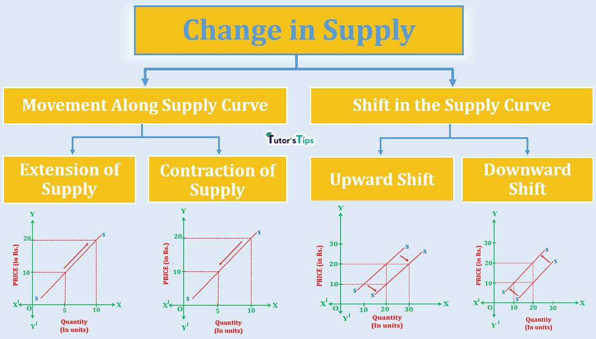 Movement Along Supply Curve and Shift in Supply Curve - In Hindi
