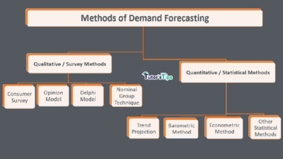 What are the Methods of Demand Forecasting