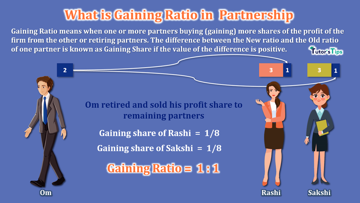 What is Gaining Ratio in Partnership-min