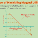 law-of-diminishing-marginal-utility-min