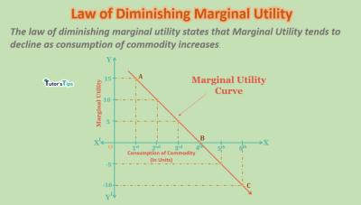 law-of-diminishing-marginal-utility-min