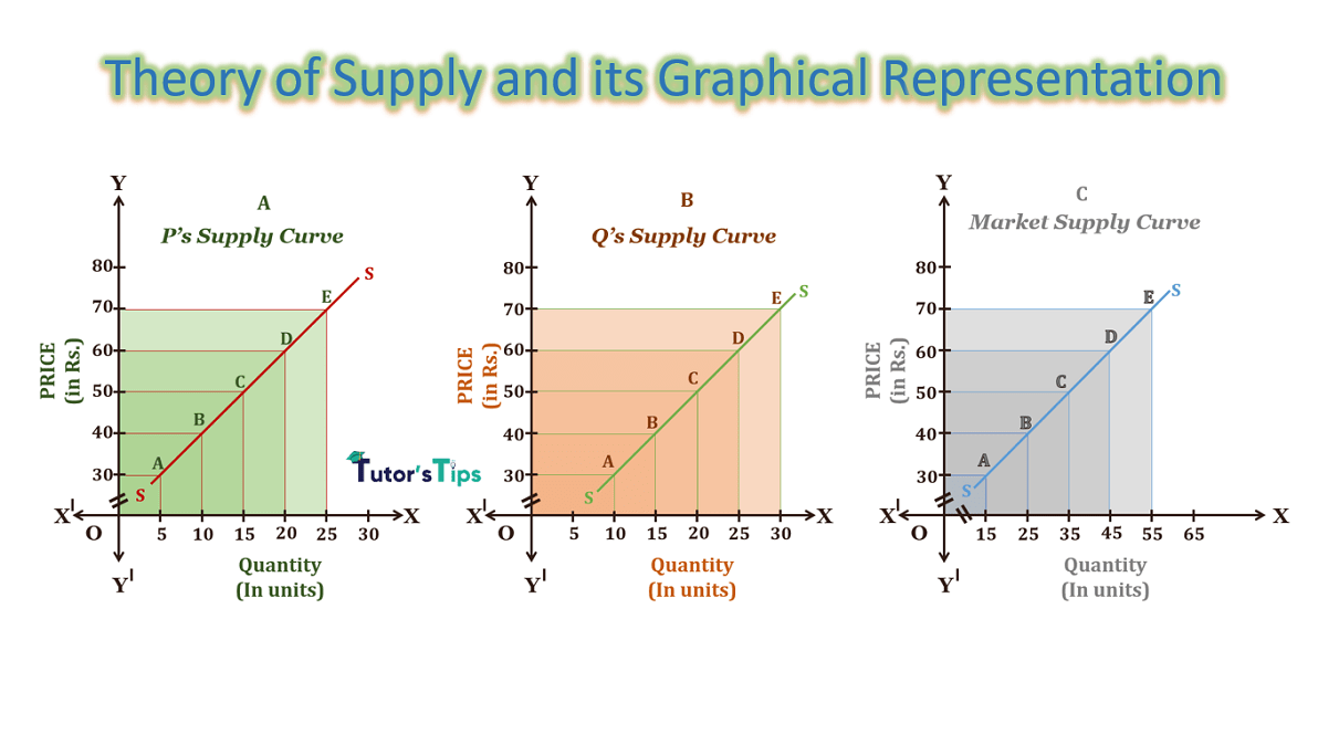 theory of supply