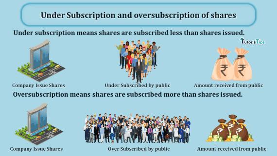 http://tutorstips.com/wp-content/uploads/2020/10/Under-Subscription-and-oversubscription-of-shares-min.png