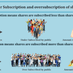 http://tutorstips.com/wp-content/uploads/2020/10/Under-Subscription-and-oversubscription-of-shares-min.png