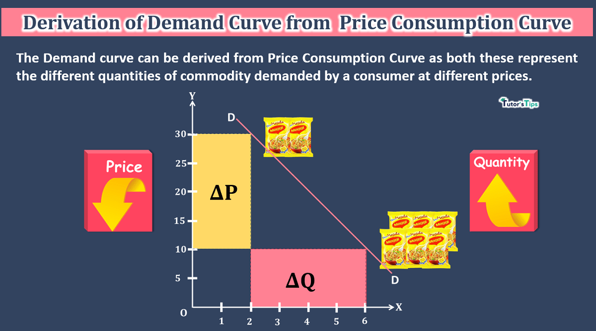 Derivation-of-Demand-curve-from-PCC-min