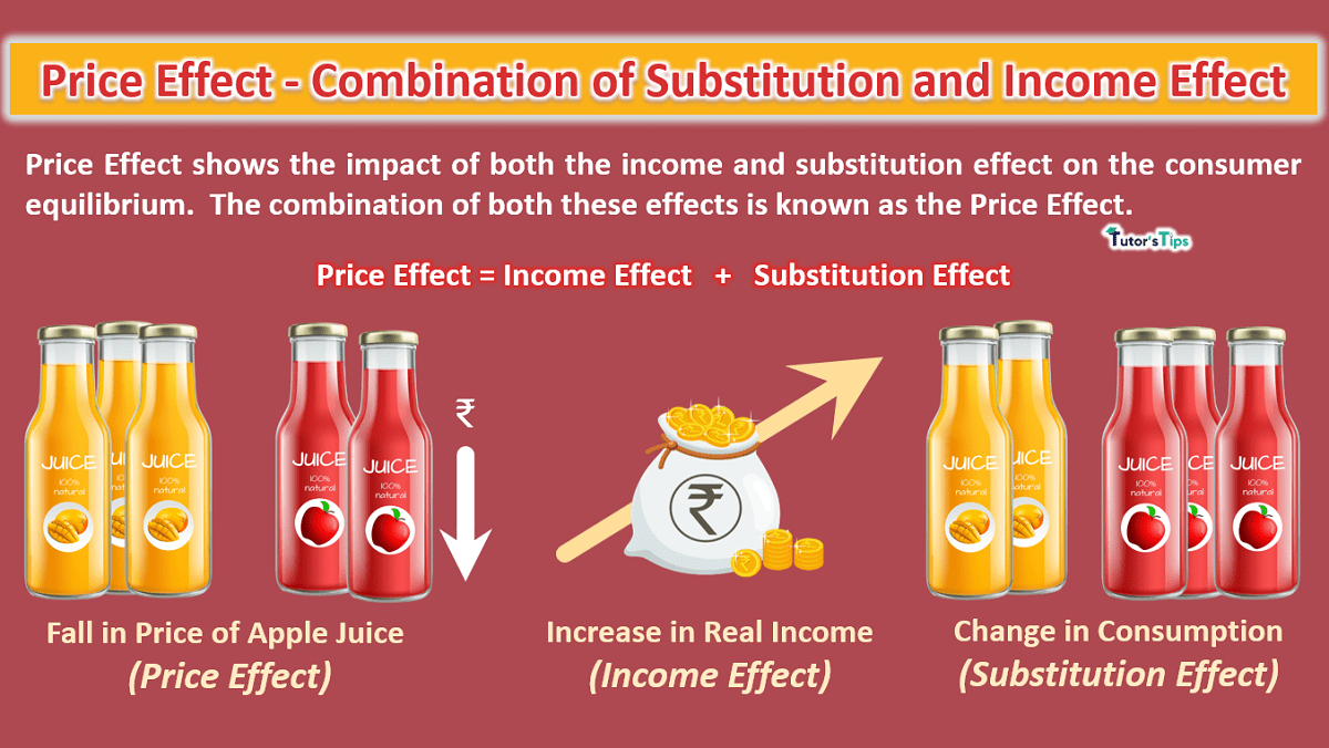 Price-Effect-Combination-of-Substitution-and-Income-Effect-min