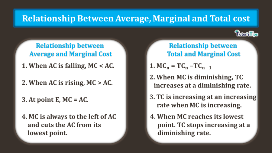 Relationship-between-Average-Marginal-and-Total-Cost-min
