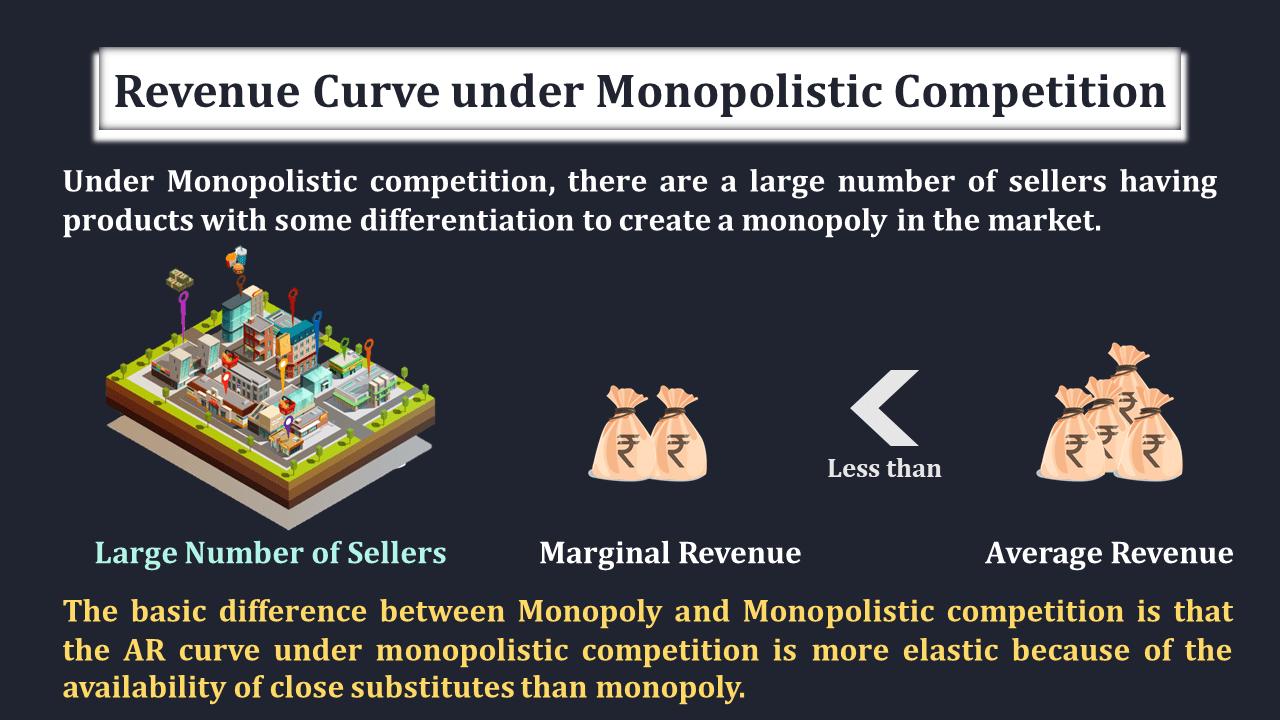 Revenue-Curve-under-Monopolistic-Market