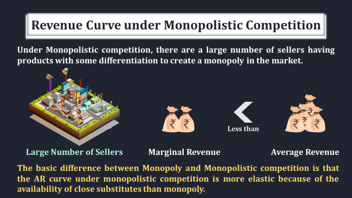 Revenue-Curve-under-Monopolistic-Market