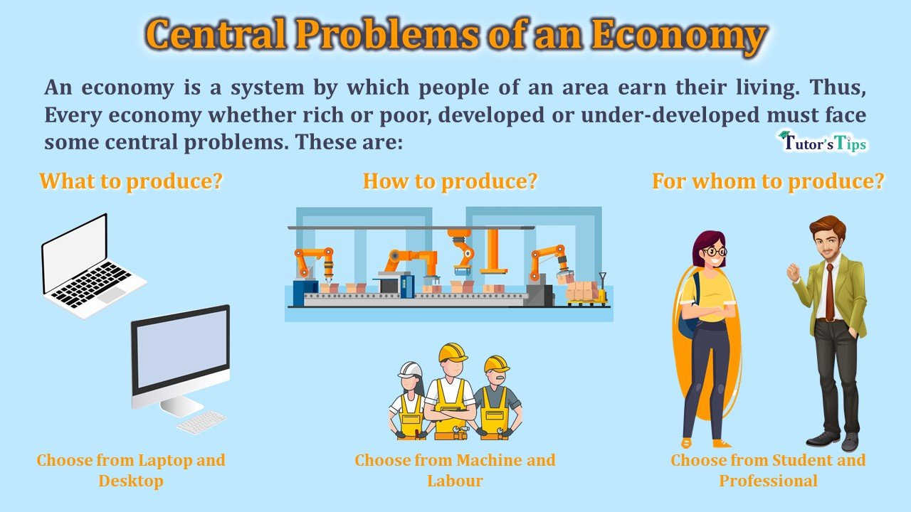 Central-Problems-of-an-Economy