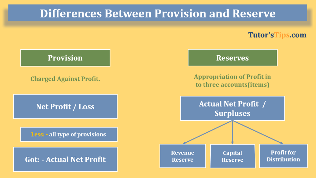 Difference-Between-Provision-and-Reserve