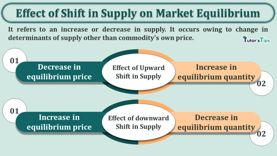 Effect-of-Shift-in-Supply-on-Market-Equilibrium-min-1