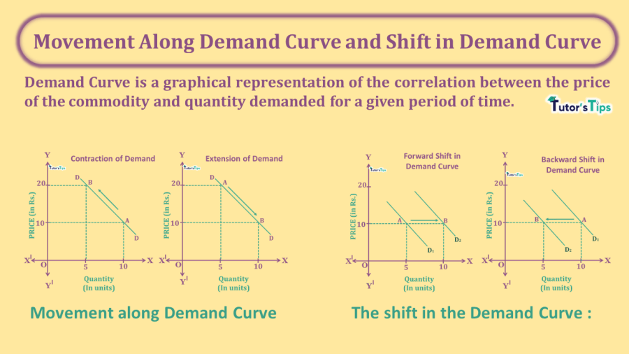 Movement-Along-Demand-Curve-and-Shift-in-Demand-Curve-min