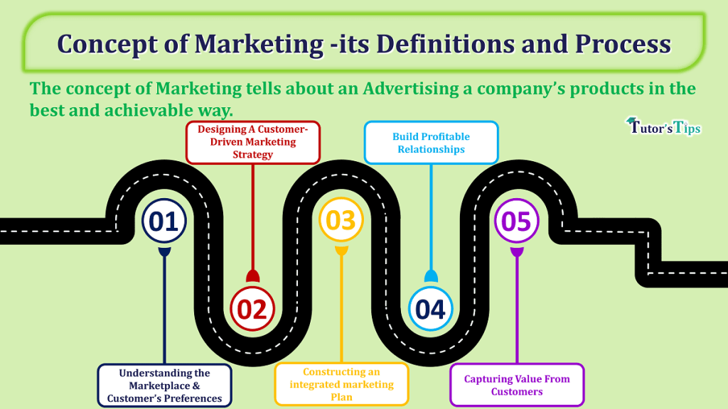 Concept-of-Marketing-its-Definitions-and-Process-min
