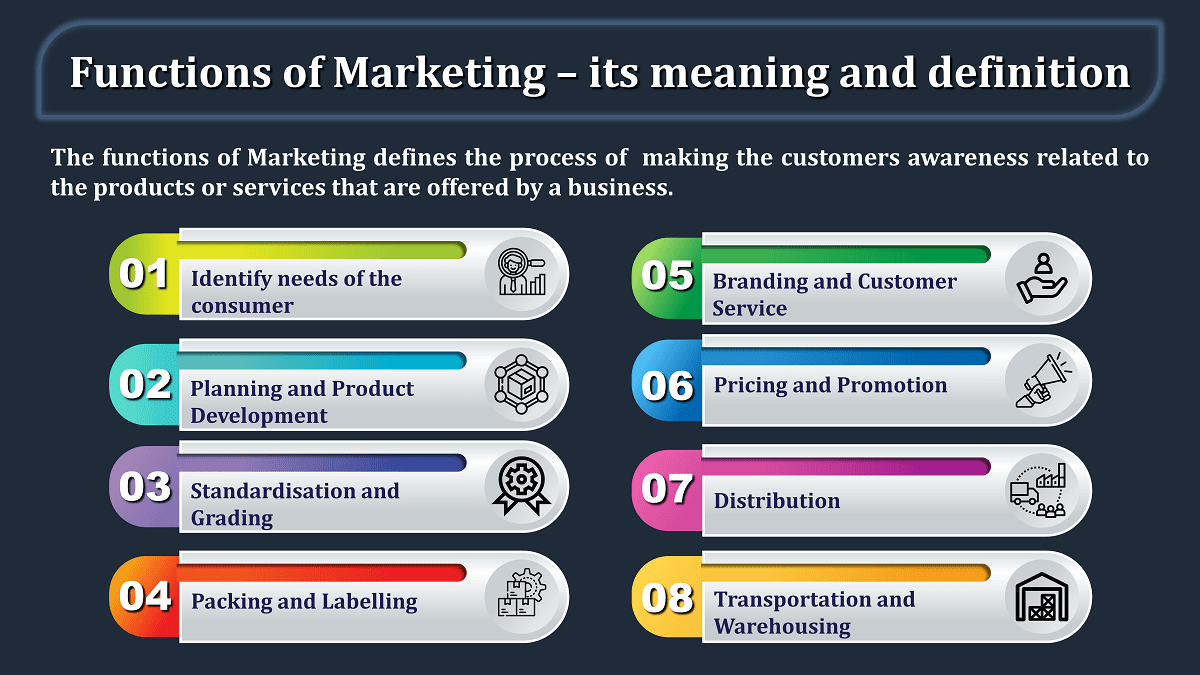 Functions-of-Marketing-–-its-meaning-and-definition-min