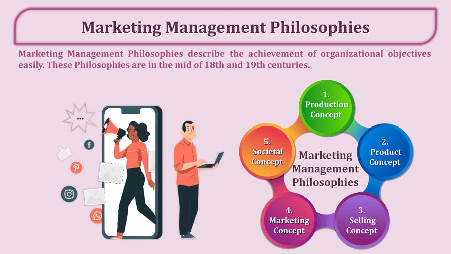 Marketing-Management-Philosophies-min