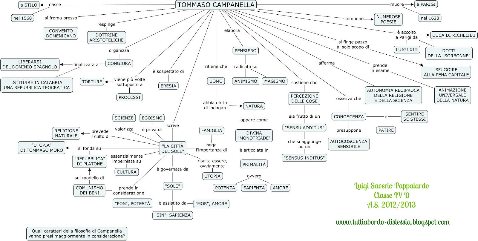 Tommaso Campanella Mappa Concettuale Di Filosofia