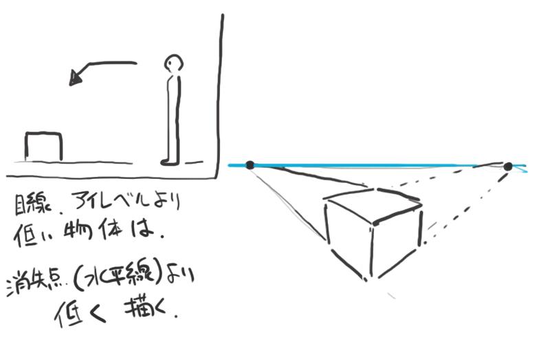 パースで立体感のある絵の描き方5