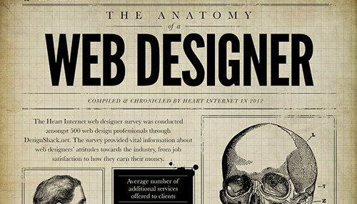 The Anatomy Of A Web Designer [Infographic]