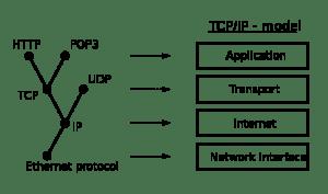 Internet layering