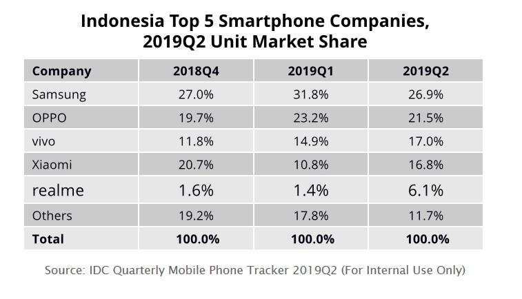Realme Masuk Top 5 Smartphone Brand di Indonesia 2