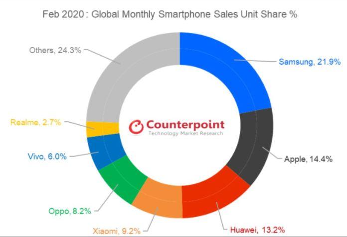 Ini Top 7 Vendor Smartphone Global Menurut Counterpoint Research Februari 2020 1