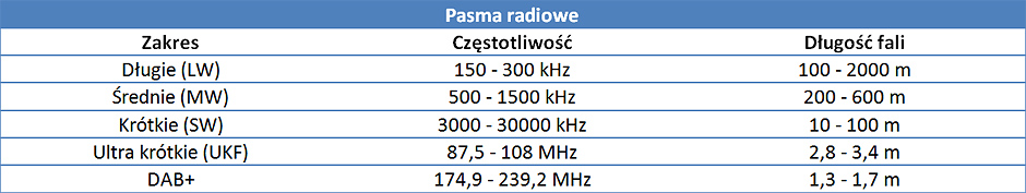 tabela-pasma-radiowe