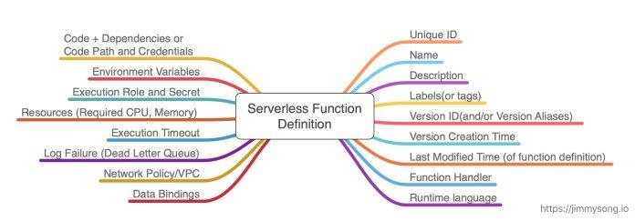 Serverless 中的函数定义