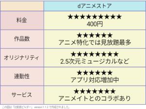 dアニメストア 評価表