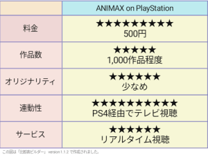 ANIMAX on PlayStation 評価表