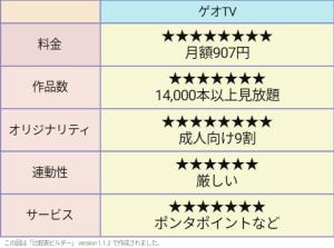 ゲオTV 評価表