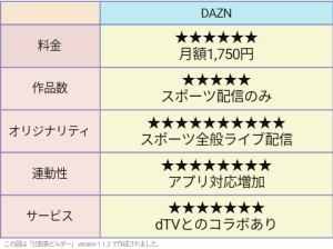 DAZN 評価表