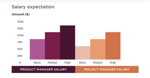 salary expextation