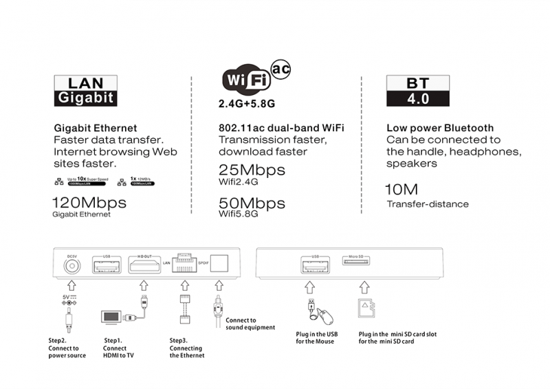 Beelink GT1 Ultimate WiFi