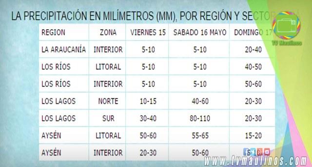 precipitaciones sur de chile