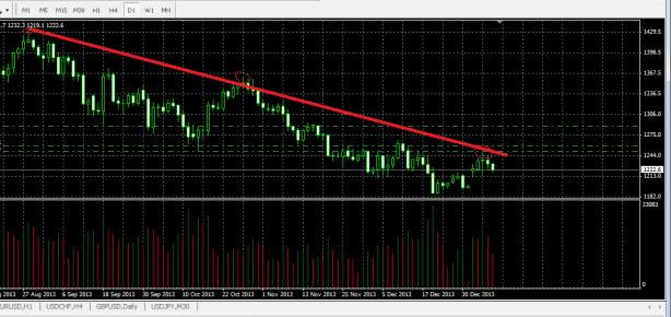 Как-определить-какой-сейчас-тренд-на-рынке-Форекс-11