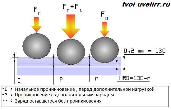 Твердость-по-Бринеллю-Особенности-и-суть-метода-3