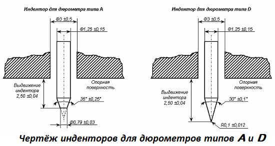 Твердость-по-Шору-Метод-и-шкала-Шора-5