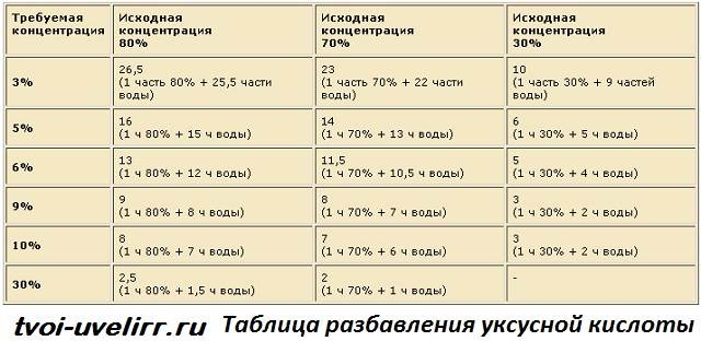 Уксусная-кислота-Свойства-и-применение-уксусной-кислоты-6