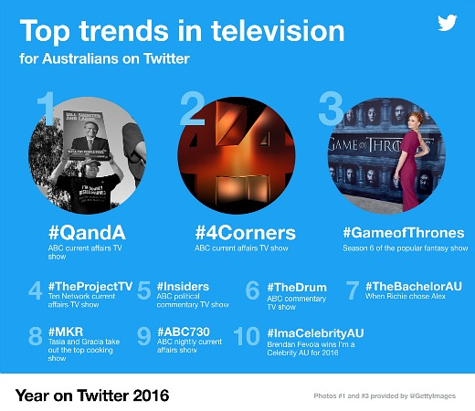 year-on-twitter-television