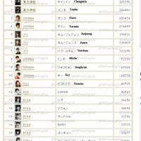 "TVXQ! Changmin ranks #1 And Yunho rank #2 ""Top 100 Popular K-Pop Idols"" J-Chart for 1st week of December"