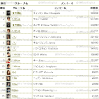 Top 100 Popular K-Pop Idol Stars Japanese Chart for 3rd week of April