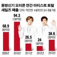 TVXQ Menghasilkan 100 Milyar Won Di Jepang Tahun Ini ... 'K-pop Perwakilan Nasional'