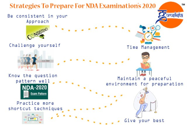 Strategies-to-prepare-for-NDA examinations 2020