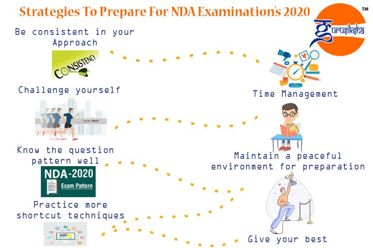 NDA examination 2020 complete preparation strategy