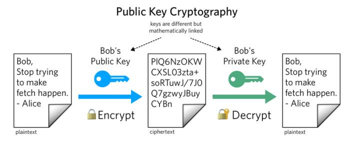 What is Public Key Cryptography? - Twilio