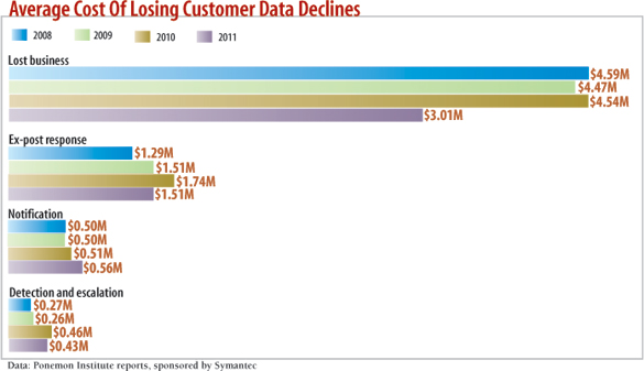 chart: Average Cost Of Losing Customer Data Declines