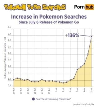 pornhub, pokemon go