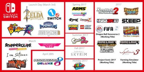 nintendo, Nintendo Switch